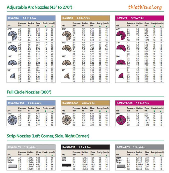 Thông số kỹ thuật vòi tưới rotary Rainbird
